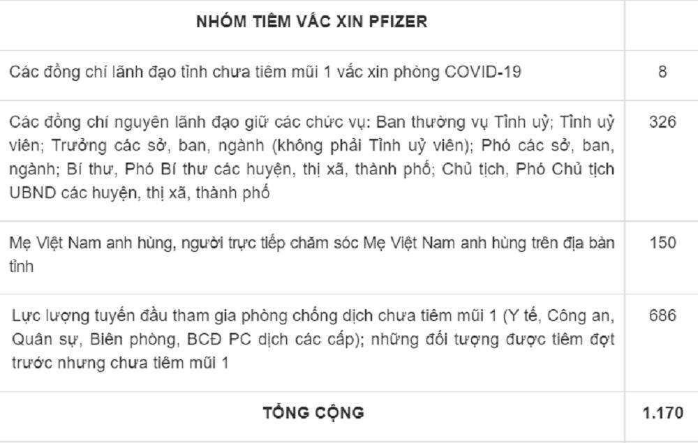 Quan chức Phú Yên chích vaccine Pfizer, 'nhường' AstraZeneca cho công  VN-Phu-Yen-lanh-dao-chich-vaccine-1